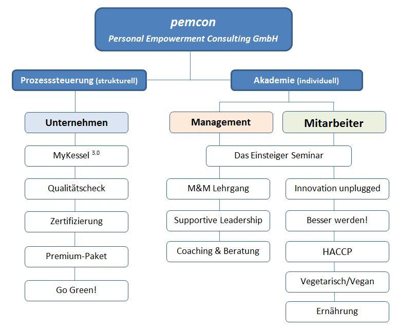 Pemcon Akademie
